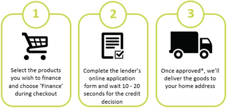APPLYING FOR FINANCE 3 steps